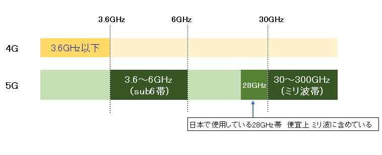 5G周波数帯-Sub6-ミリ波