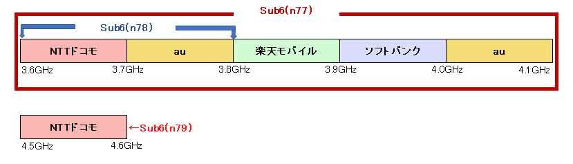 5g-Sub6